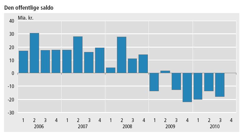 Underskud på offentlige finanser eksploderer