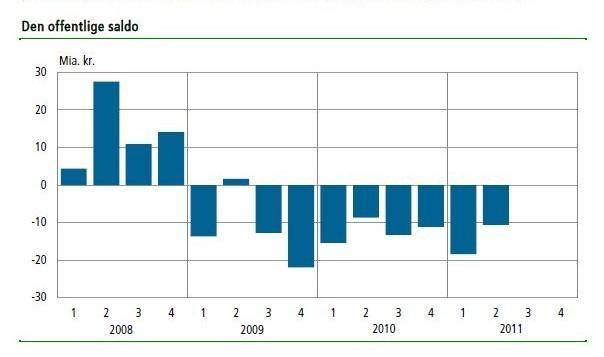 Den offentlige saldo. 2008-2011. kilde: danmarks statistik