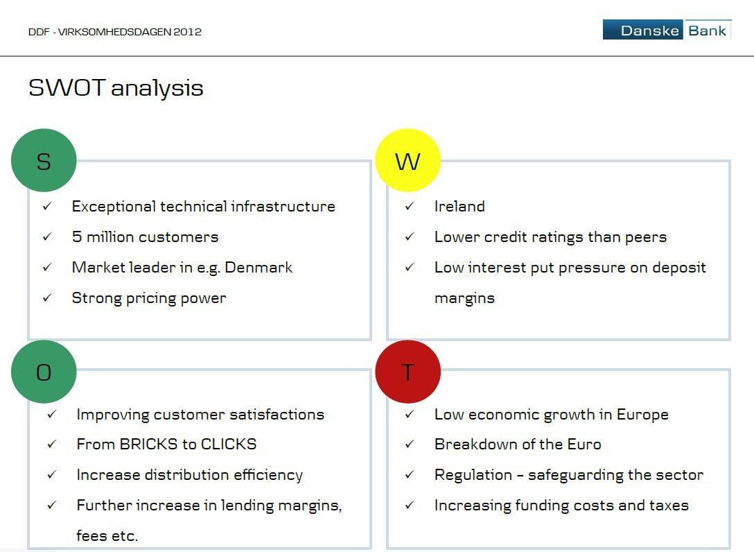 swot analysis of yes bank
