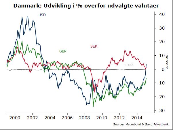 danske bank valutakurser
