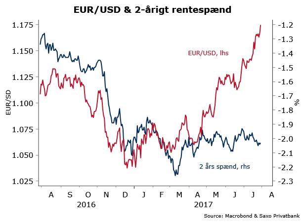 valutakurs dkk