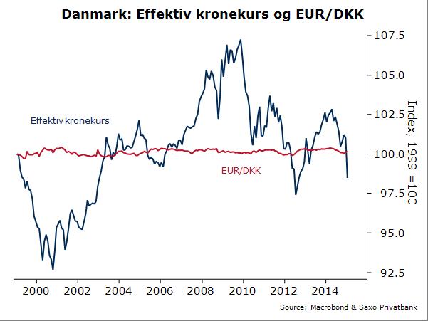 dansk krone kurs