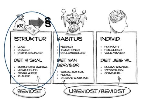 habitus og kapital