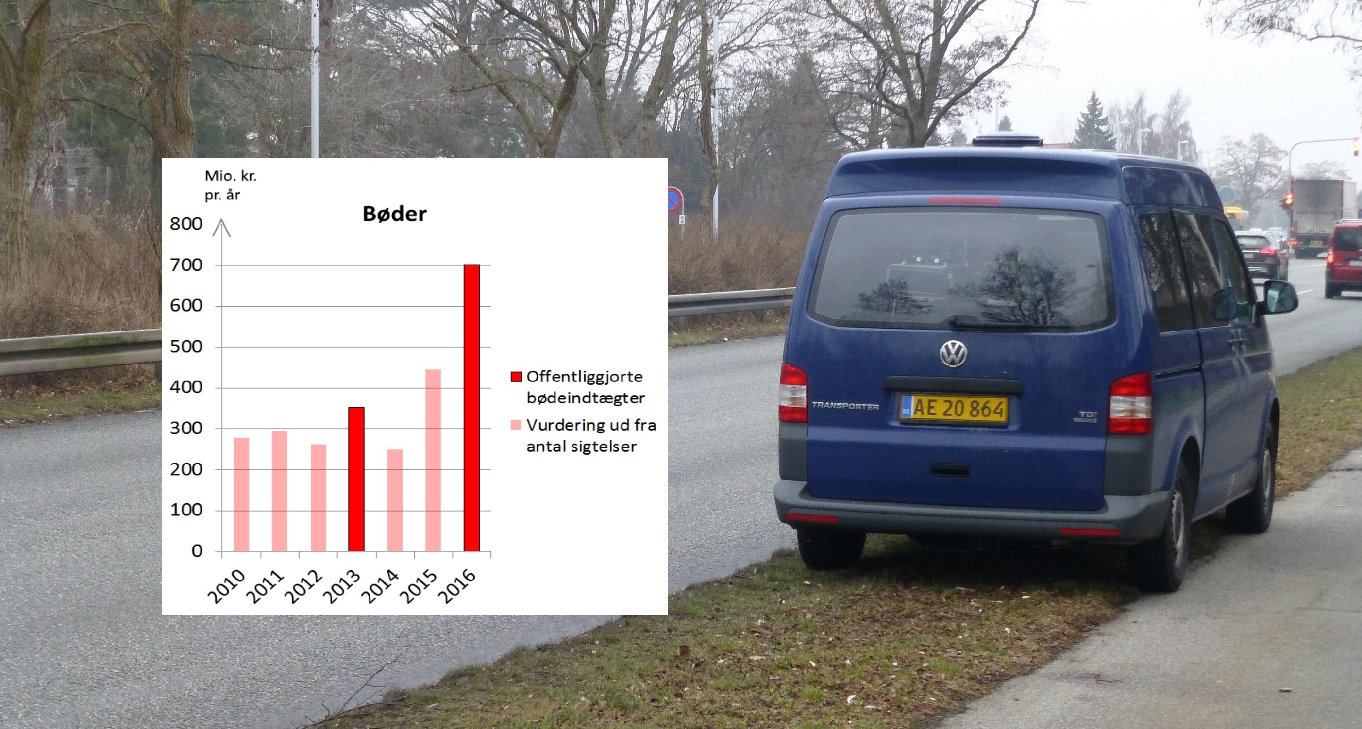fartbøder 2016