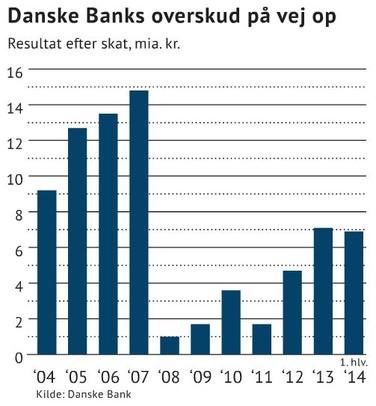 danske bank aktier i dag