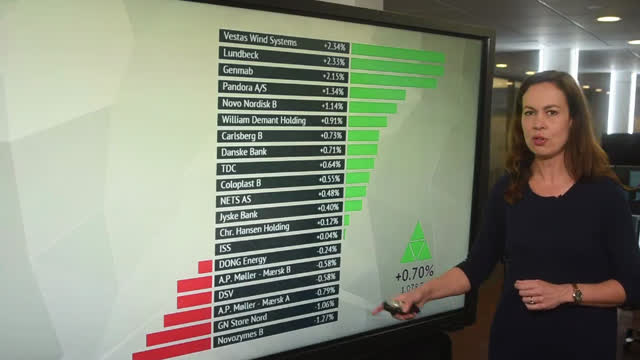 Genmab-aktien får medvind på 2 pct. i den sidste handelstime