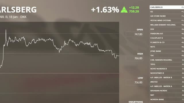 Carlsberg og ISS i top - revanche til NPInvestor