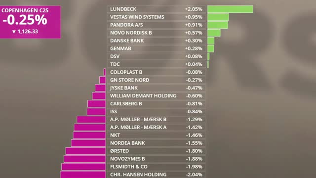 Lundbeck lyser op i rødt aktiemarked
