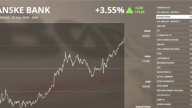 Investorerne købte Danske Bank-aktier før skæbnedag
