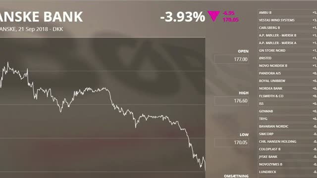 Danske Bank sendt til bunds - mens Ambu strøg i vejret