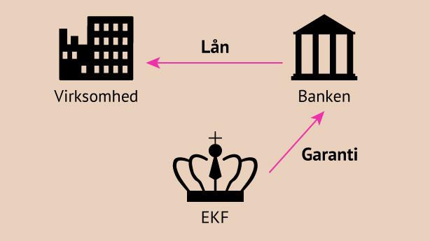 Mangler du rede penge til eksport? - sådan kan du få kredit
