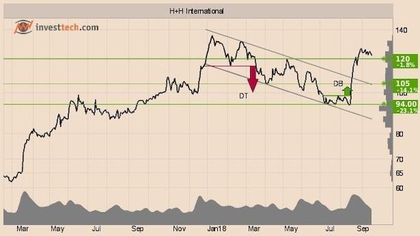 Fortsætter stigningen for disse aktier?
