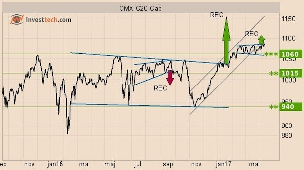 Teknisk analyse: Derfor skal OMX C20 Cap stige 6,5 pct