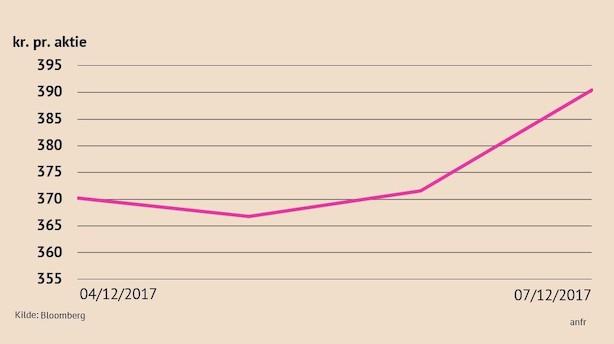 """Vestas stiger 5 pct på ny anbefaling: """"Det er som om, at investorer ikke rigtig forstår kursmål"""""""
