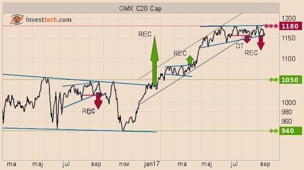 Kritiske niveauer for tre OMX C20 Cap-aktier
