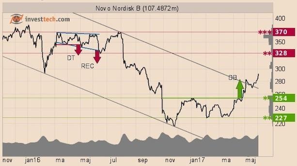 Teknisk analyse: Trenden er brudt!
