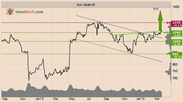 Ugens vindere på aktiemarkedet - skal du med på bølgen?