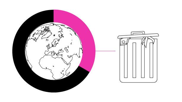 Skraldespanden sluger milliarder: Virksomheder kan lukrere på tabet