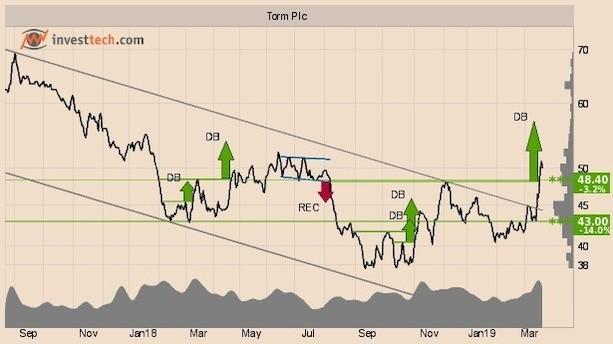 Tre aktier i position til stigning