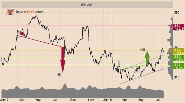 Tre stærke aktier topper ugens købsliste