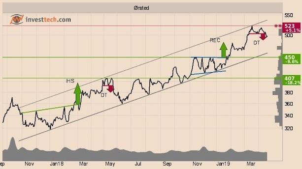 Kan disse aktier vende trenden?