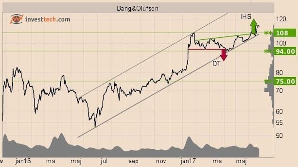 Optimisme på børsen udløser købssignaler
