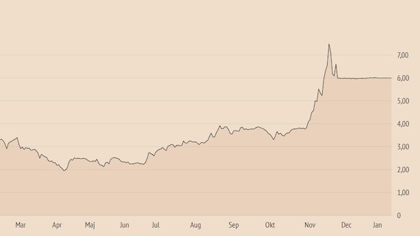 Køber af Veloxis når over 90 pct. af aktierne og vil tvangsindløse investorer