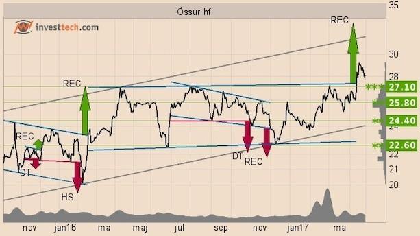Teknisk analyse: Her er aktien, der vil stige 20 pct!