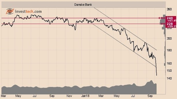 Teknisk analyse: Sådan går det bankerne i Norden