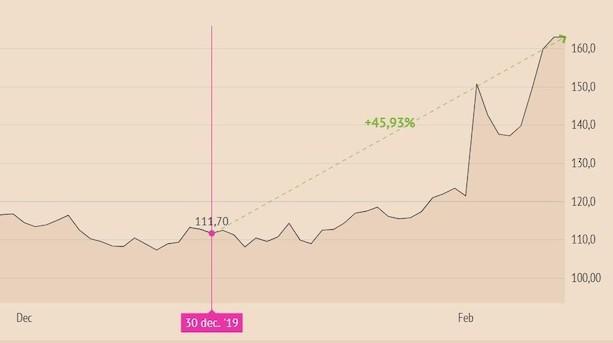 Ambu i stort comeback på børsen - afkastet i år på aktien er 46 pct