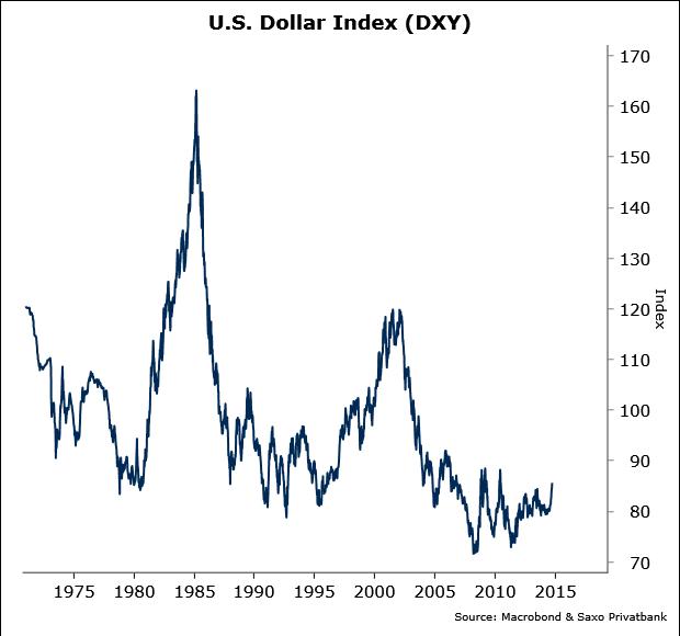 Dollar Stigning Kun Lige Begyndt