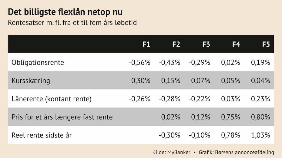 f3 lån renteudvikling
