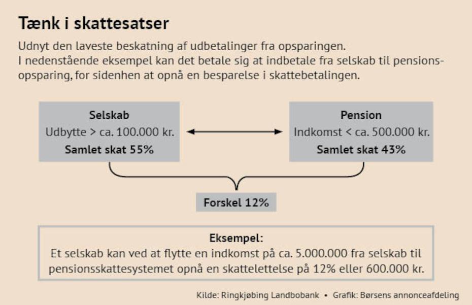 beskatning af ratepension