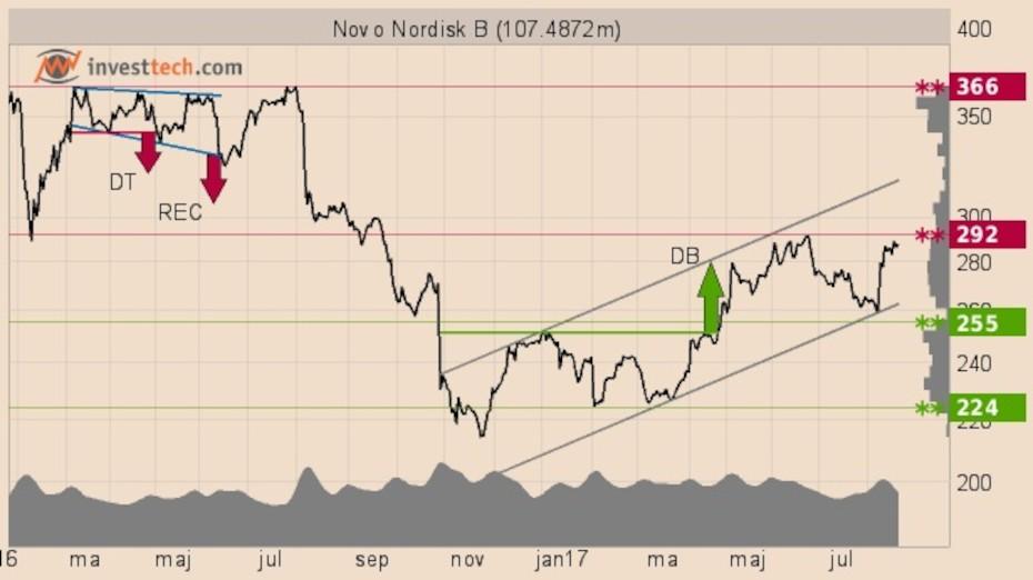 novo nordisk aktier