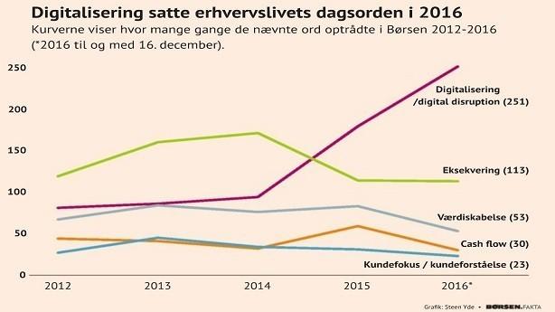 Niels Lunde: Det talte topcheferne om i 2016