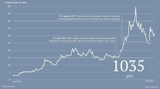 """Svensk aktie er steget 1035 pct på godt et år: """"Saltx er det nye Fingerprint"""""""