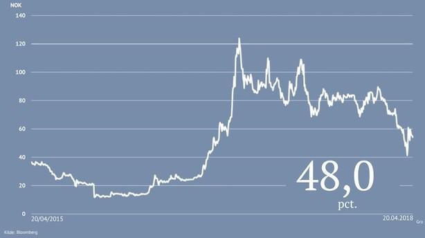 Analytikere: Denne aktie har potentiale til at stige 60-130 pct
